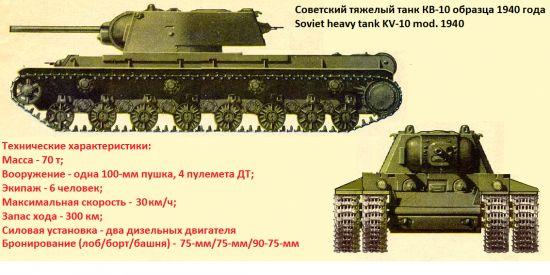 Альтернативный тяжелый танк огневой поддержки - кв-10