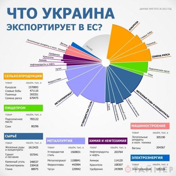 Альтернативы перспектив украинской экономики