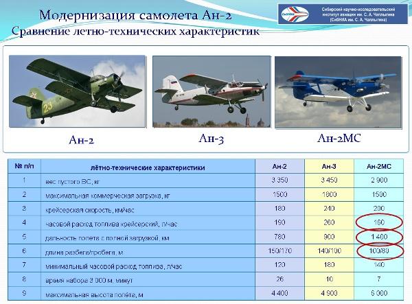 Ан-2: «аннушка» антонова