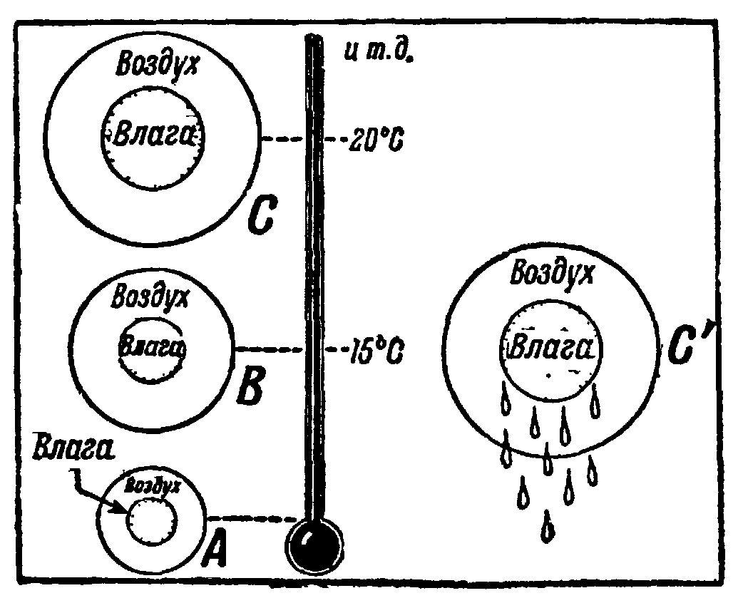 Авиационная метеорология. учебник.