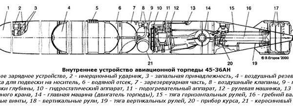 Авиационная торпеда «45-36».