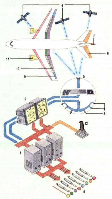 Автопилот самолета, принцип работы, фото