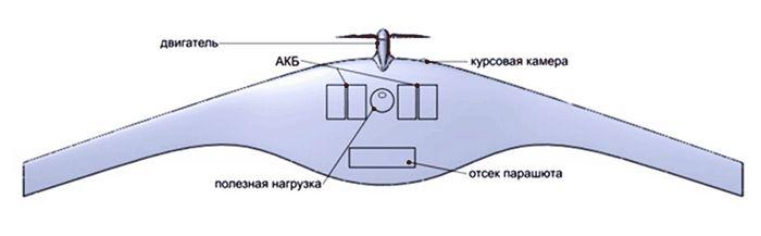 Беспилотные системы суперкам (s350)