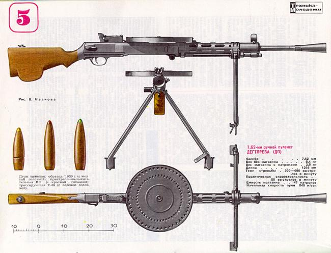 Фантазия (основанная на реальности) или немного не те пулеметы дегтярева для ркка