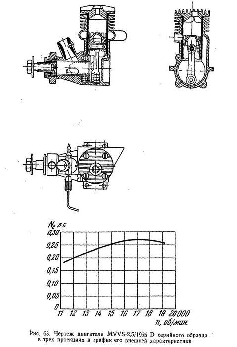 Газораспределение авиамодельного микродвигателя