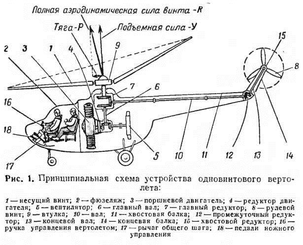 Как устроен вертолет?