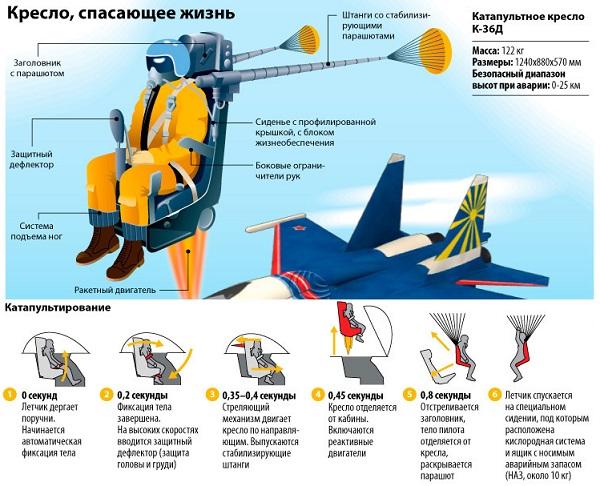 Катапультирование из самолета. спасательная капсула самолета. видео.