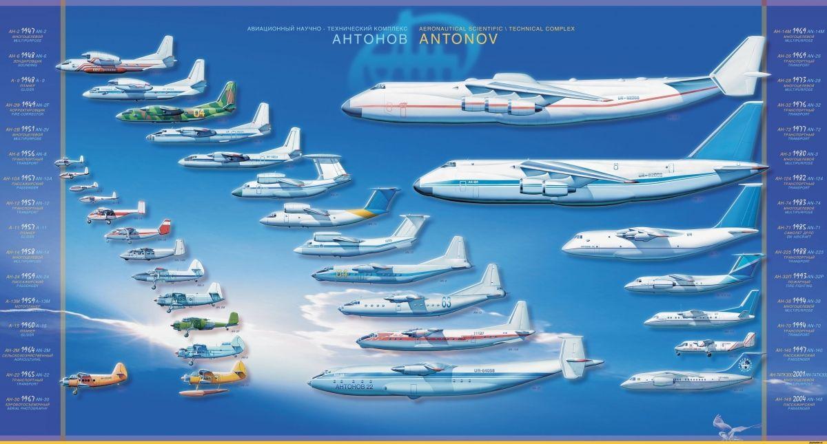 Категория: классификация самолётов