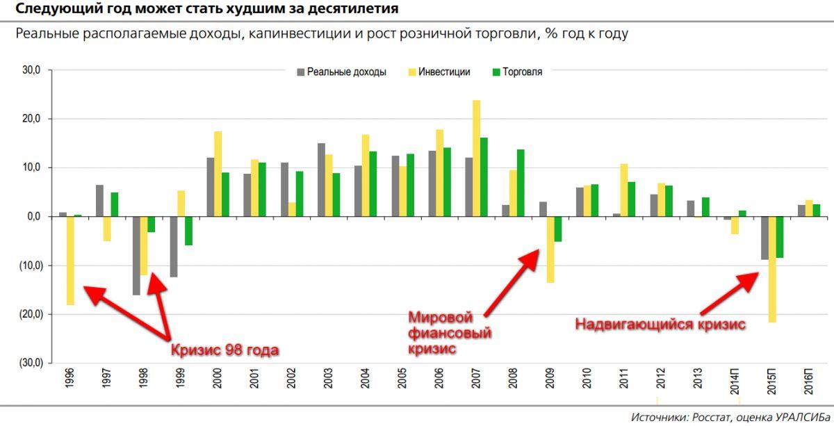 Кризис или нет: авиаотрасль россии