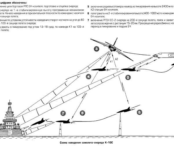 Крылатая противокорабельная ракета к-10с.