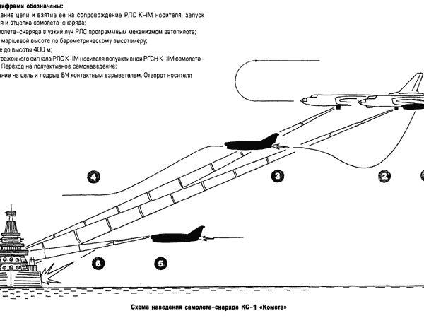 Крылатая противокорабельная ракета кс-1 «комета».