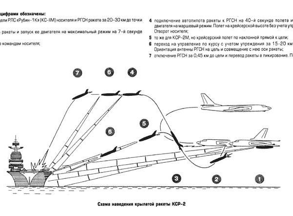 Крылатая противокорабельная ракета кср-2 (к-16, «изделие 085»).