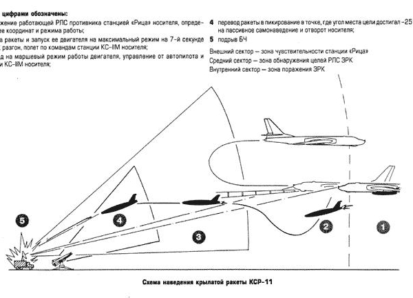 Крылатая противорадиолокационная ракета кср-11 (кср-2п, к-11).