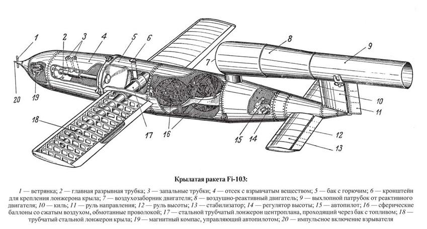 Крылатая ракета fi-103. v-1. (фау-1)