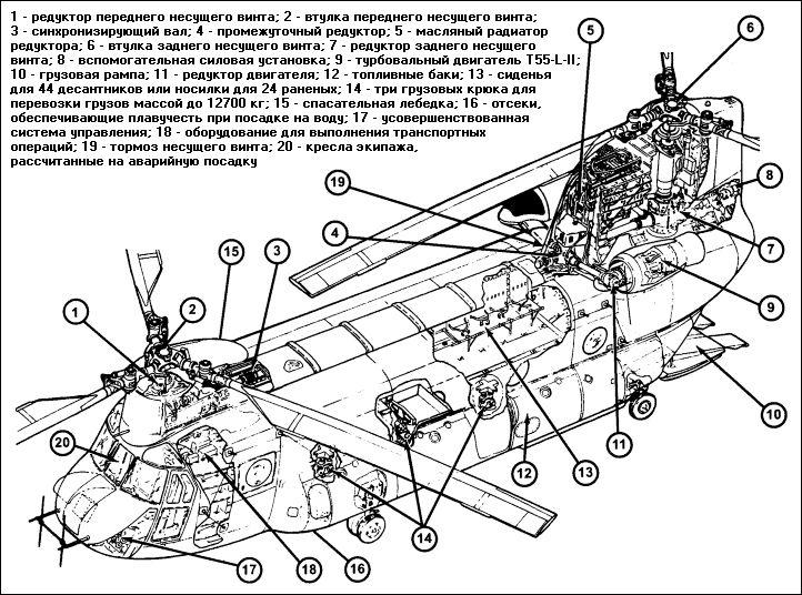 Надежность и безопасность конструкции вертолета