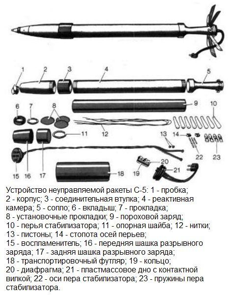 Неуправляемый реактивный снаряд с-5 (арс-57 «скворец»).