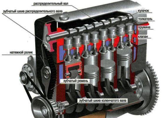 О двигателях внутреннего сгорания (двс)