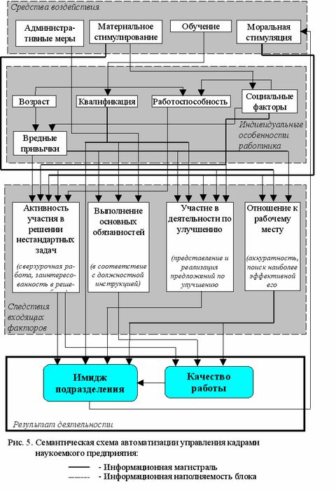Операционализация за счет субъективных средств в авиации