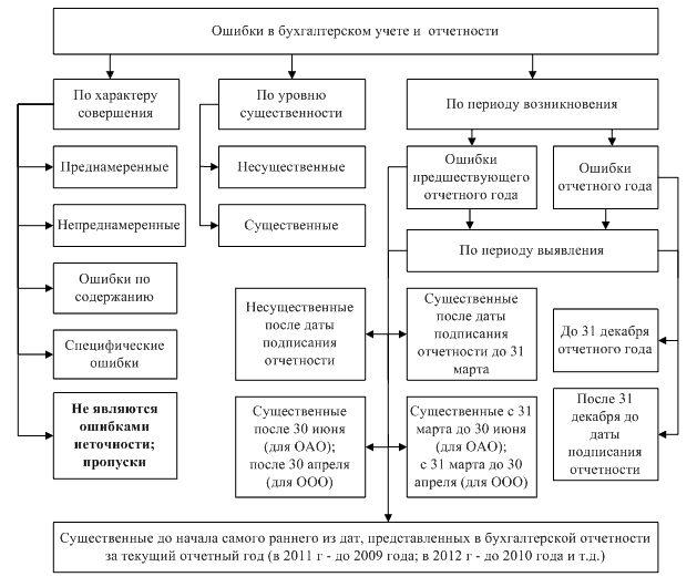 Определение и классификация ошибок пилота