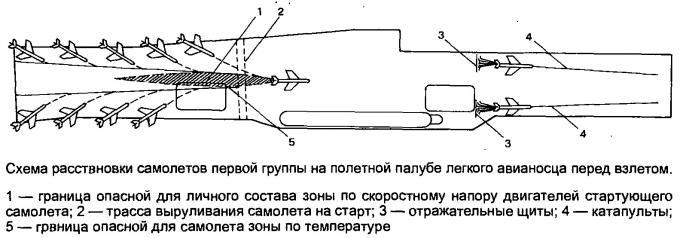 Первый отечественный проект авианосца с реактивными самолетами