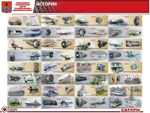 Подготовка гражданских и военных пилотов: тогда и сейчас