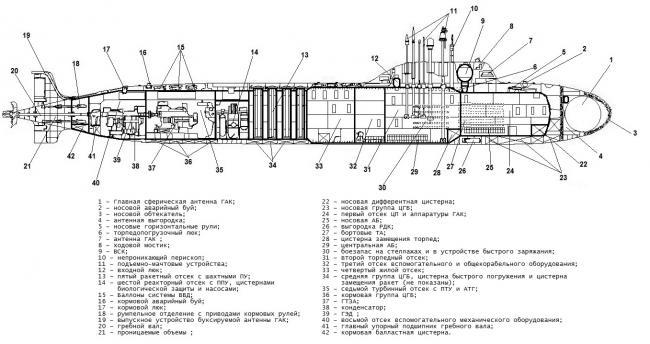 Подводные лодки проектов 885 и 885м ясень. россия