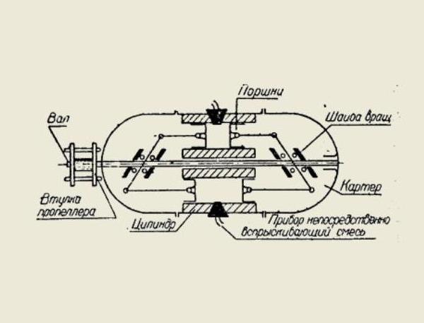 Поршневой авиационный двигатель амбс-1.
