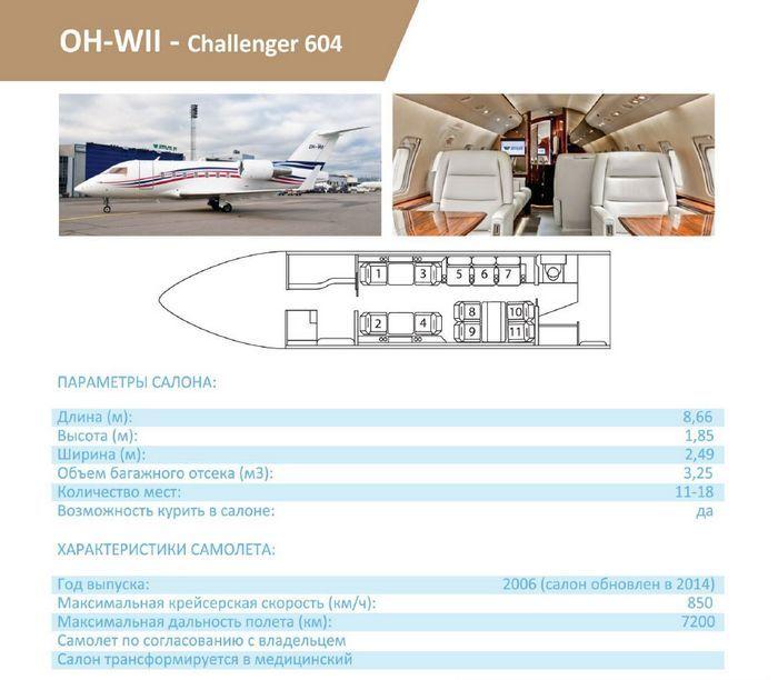 Преимущества аренды самолета в деловом мире
