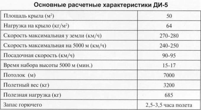 Проекты двухместных истребителя ди-5 и истребителя-разведчика рл-400в. ссср