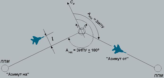 Радиотехнические системы ближней навигации. vor.
