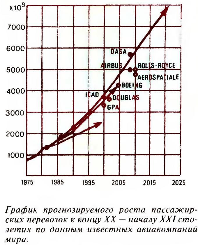 Равнобедренный, треугольный и... летает. проект пассажирского самолета цаги «летающее крыло-900». россия