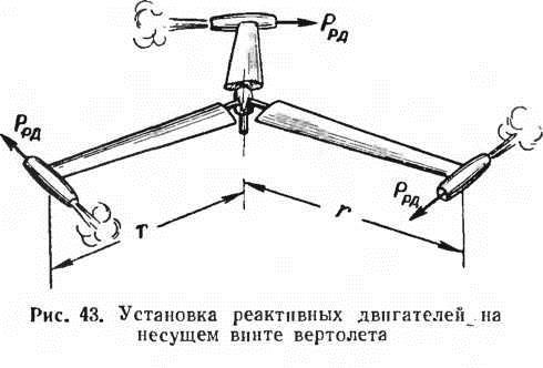 Реактивный привод несущего винта вертолета