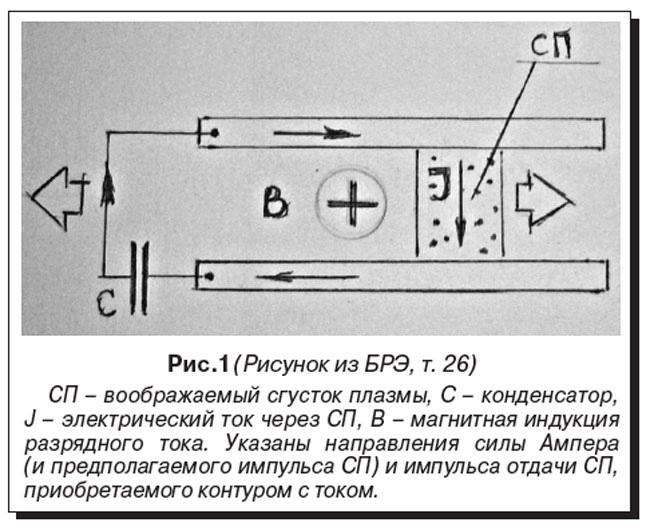 Рельсотронное обострение. очерк о судьбе открытия