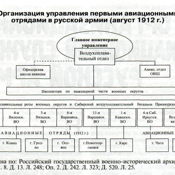 Русский императорский военно-воздушный флот.