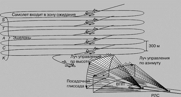 Самолетовождение и эшелонирование