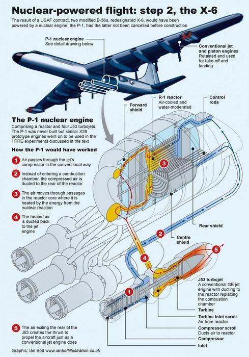 Сияющие небеса... или как америка перестала беспокоиться по поводу атомной энергетики и полюбила boeing b-52