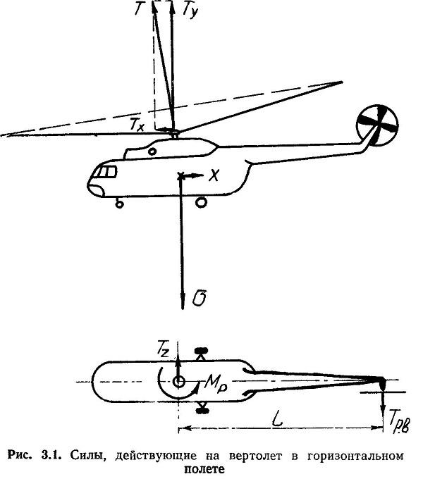 Силы, действующие на вертолет, понятие перегрузки