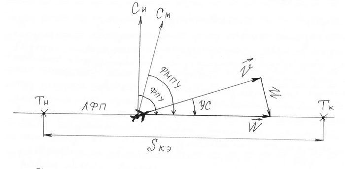 Системы отсчета путевых углов и курса самолета