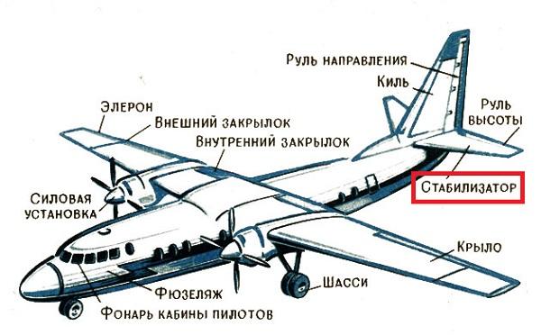 Стабилизатор самолета. фото. хвост