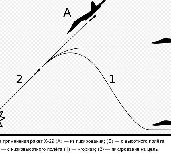 Тактическая авиационная ракета х-29. (индекс ув ввс — 9-а-721).