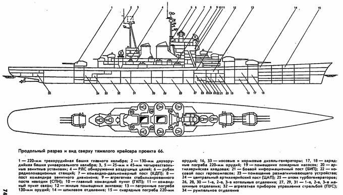 Тяжелый крейсер адмирала кузнецова