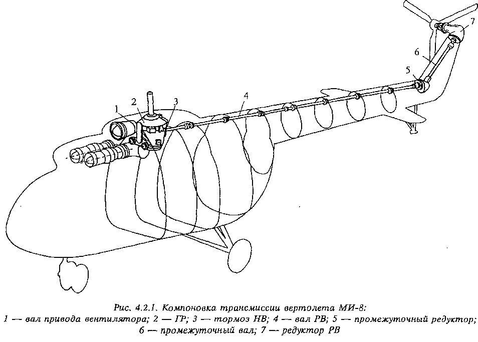Трансмиссия вертолета. схема трансмиссии вертолета.