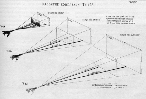 Туполев ту-148. фото. история. характеристики.