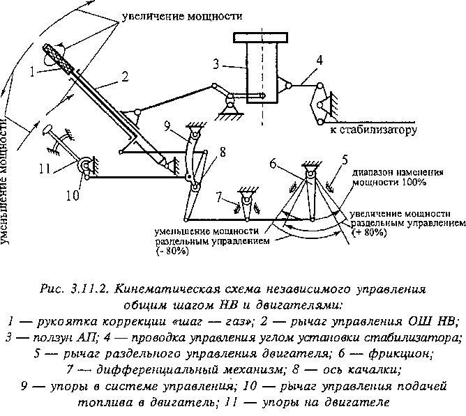 Управление общим шагом несущего винта и двигателями вертолета