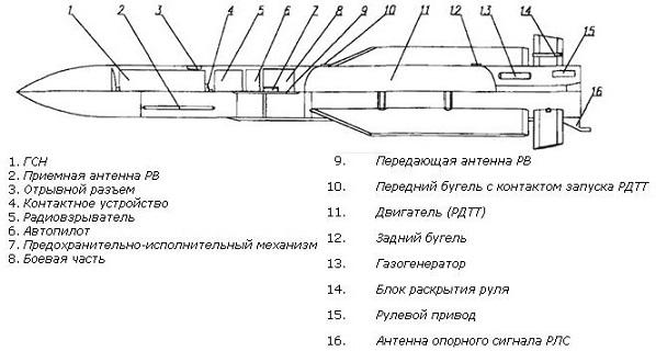 Управляемая ракета большой дальности р-33 (к-33, «изделие 410»).
