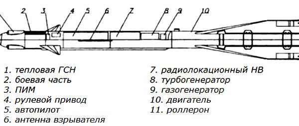 Управляемая ракета малой дальности р-60.
