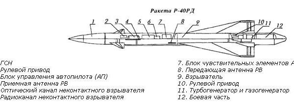 Управляемая ракета средней дальности р-40д (к-40д, «изделие 46д»).