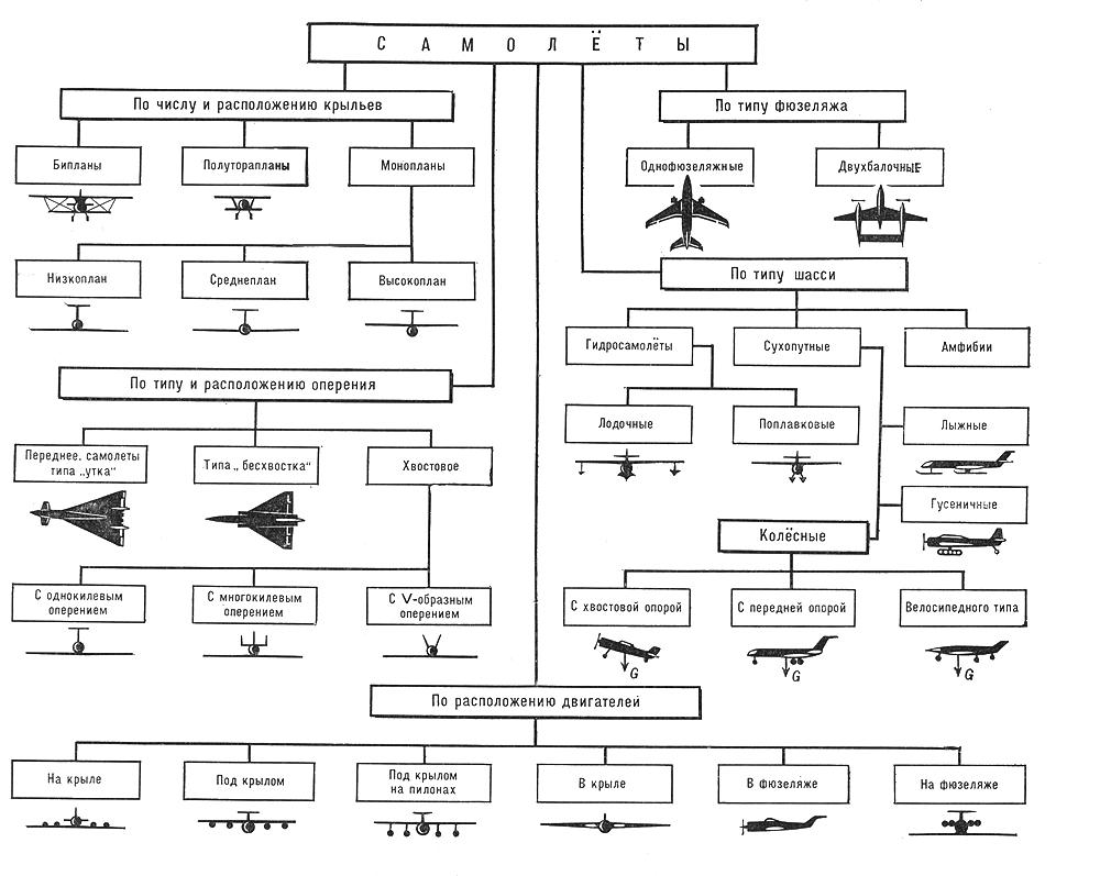 Виды летательных аппаратов. классификация летательных аппаратов.