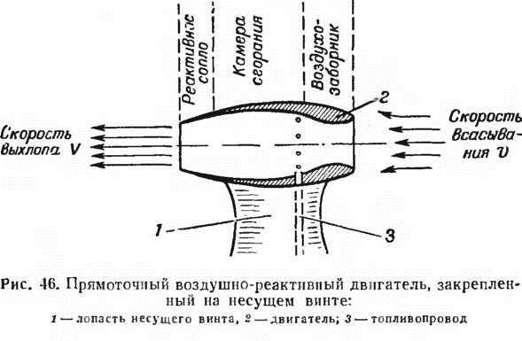 Виды реактивных двигателей