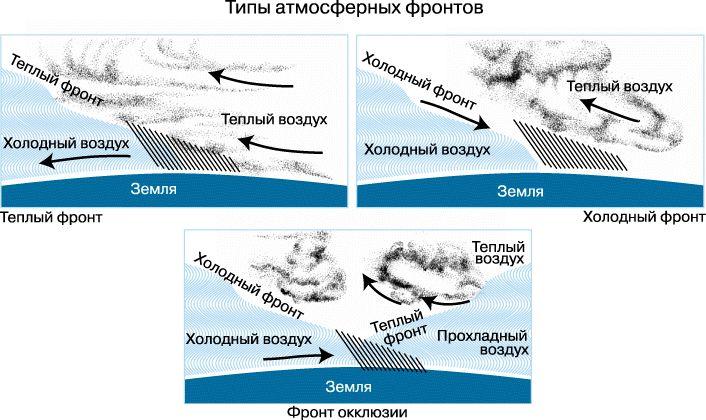 Воздушные фронты. что это? атмосферный фронт.